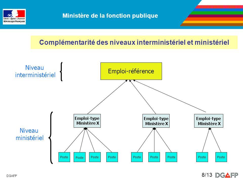 Complémentarité des niveaux interministériel et ministériel