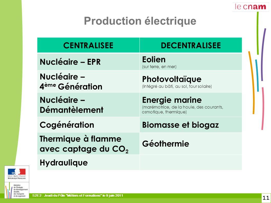 Production électrique