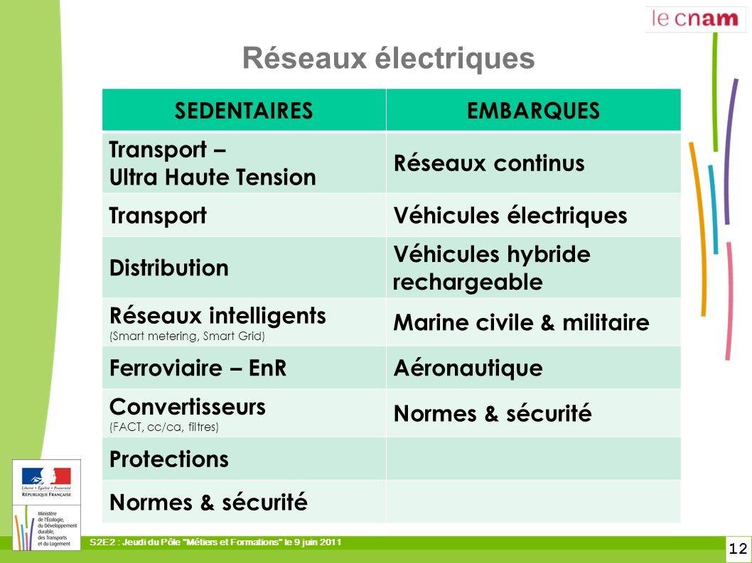 Réseaux électriques SEDENTAIRES EMBARQUES