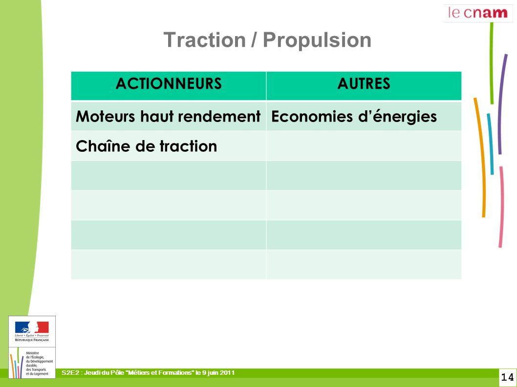 Traction / Propulsion ACTIONNEURS AUTRES Moteurs haut rendement