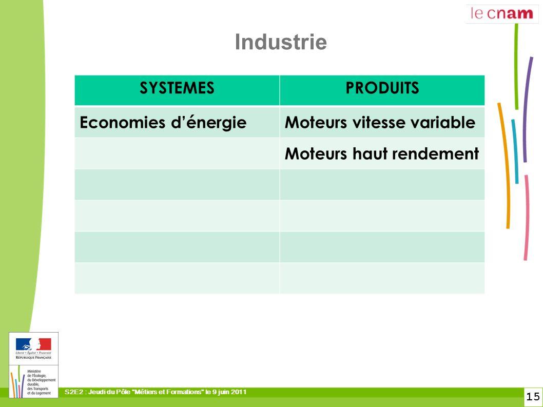 Industrie SYSTEMES PRODUITS Economies d'énergie