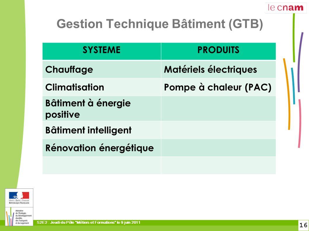 Gestion Technique Bâtiment (GTB)
