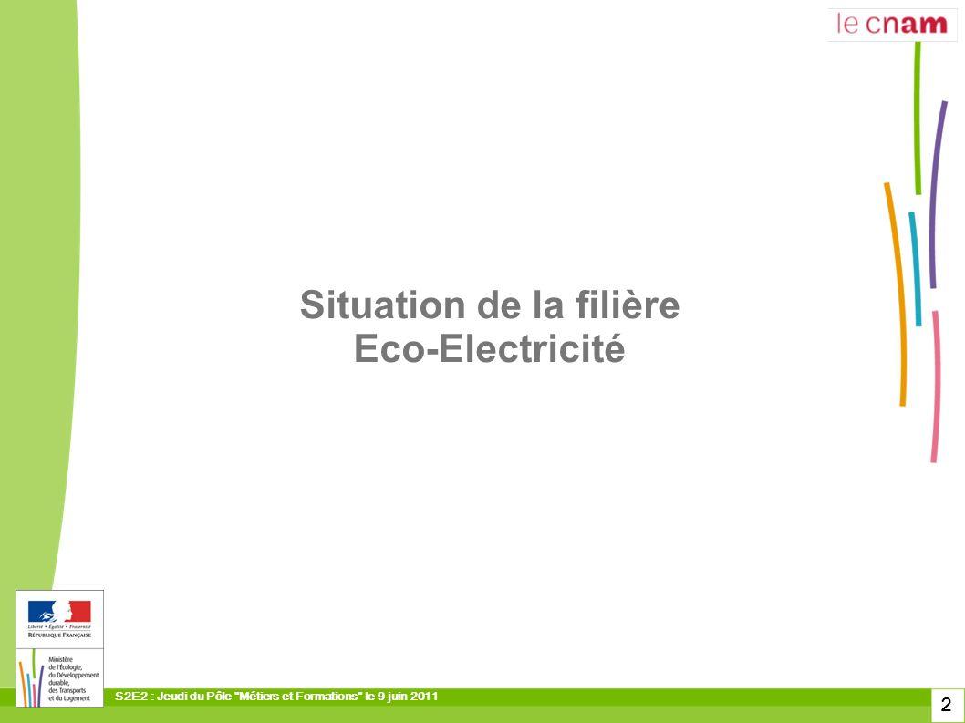 Situation de la filière Eco-Electricité