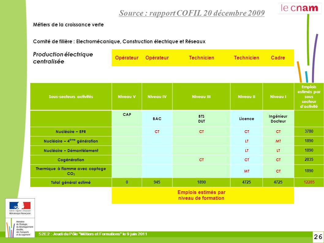 Source : rapport COFIL 20 décembre 2009
