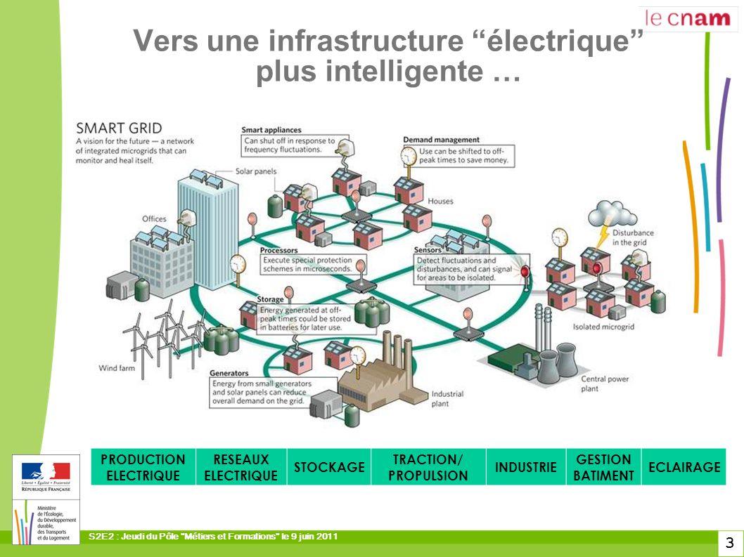 Vers une infrastructure électrique plus intelligente …