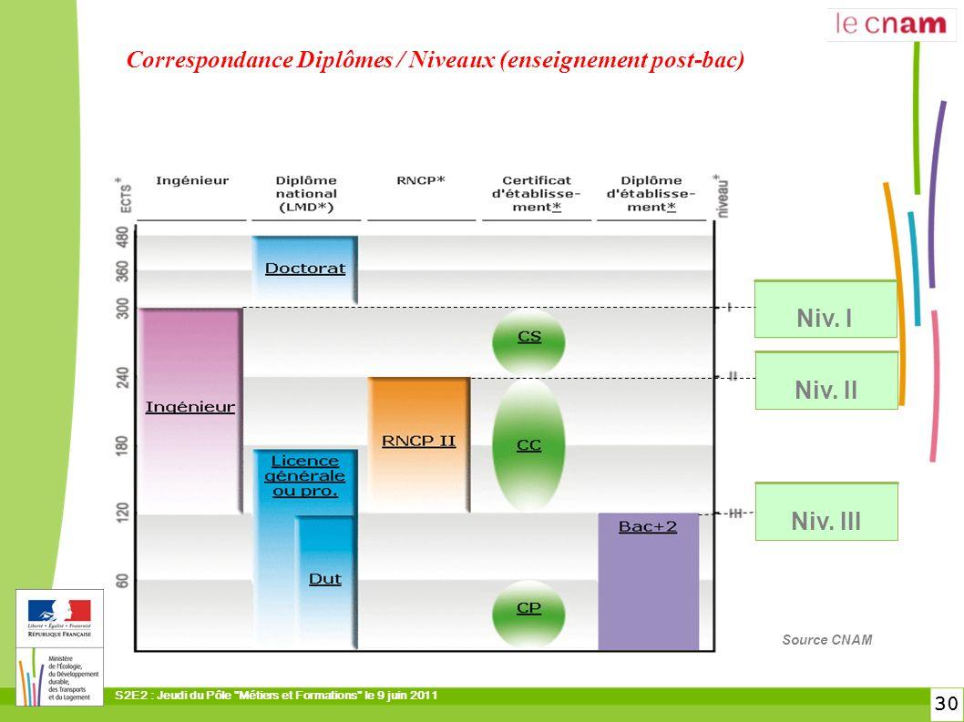 Correspondance Diplômes / Niveaux (enseignement post-bac)