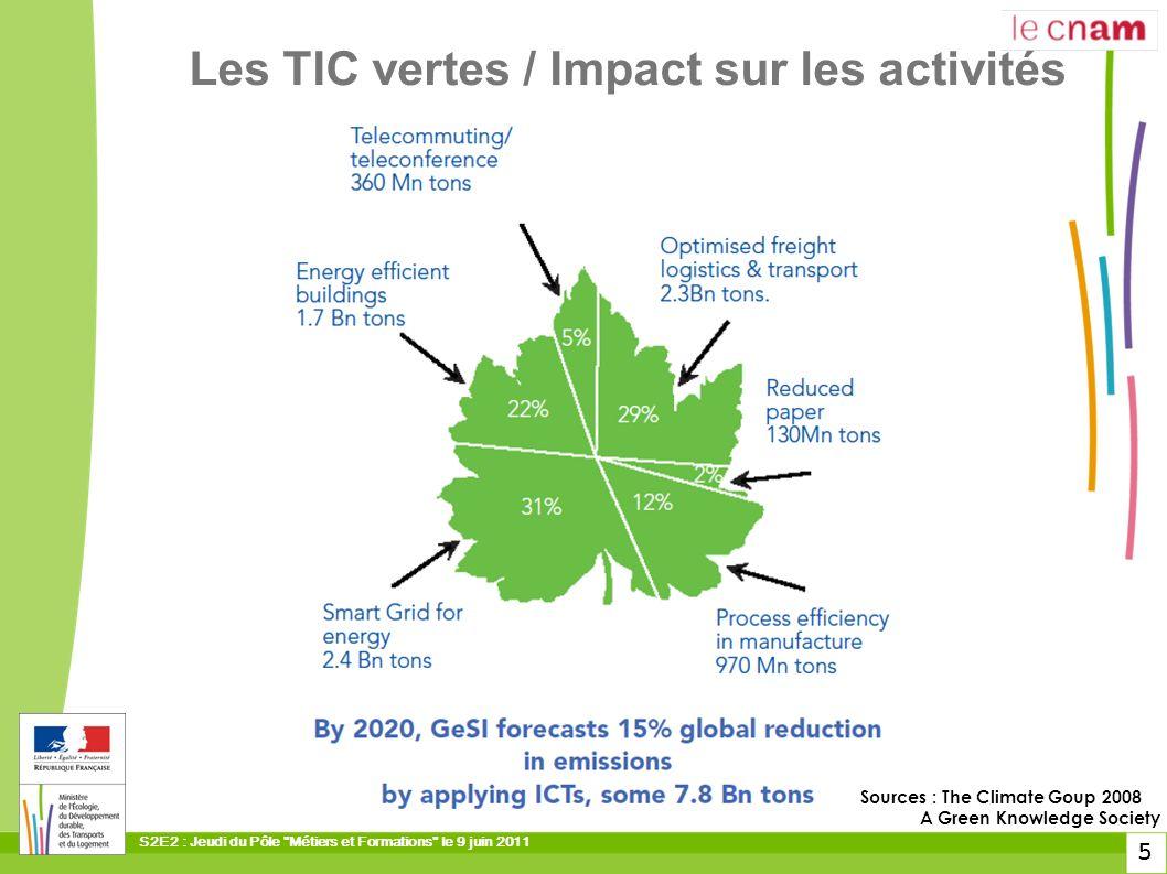 Les TIC vertes / Impact sur les activités