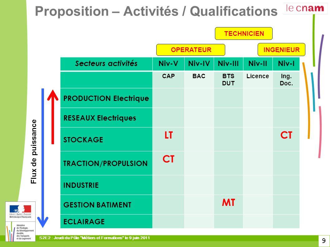 Proposition – Activités / Qualifications