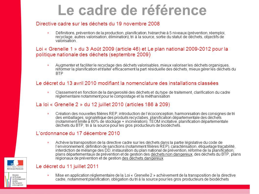 Le cadre de référence Directive cadre sur les déchets du 19 novembre 2008.