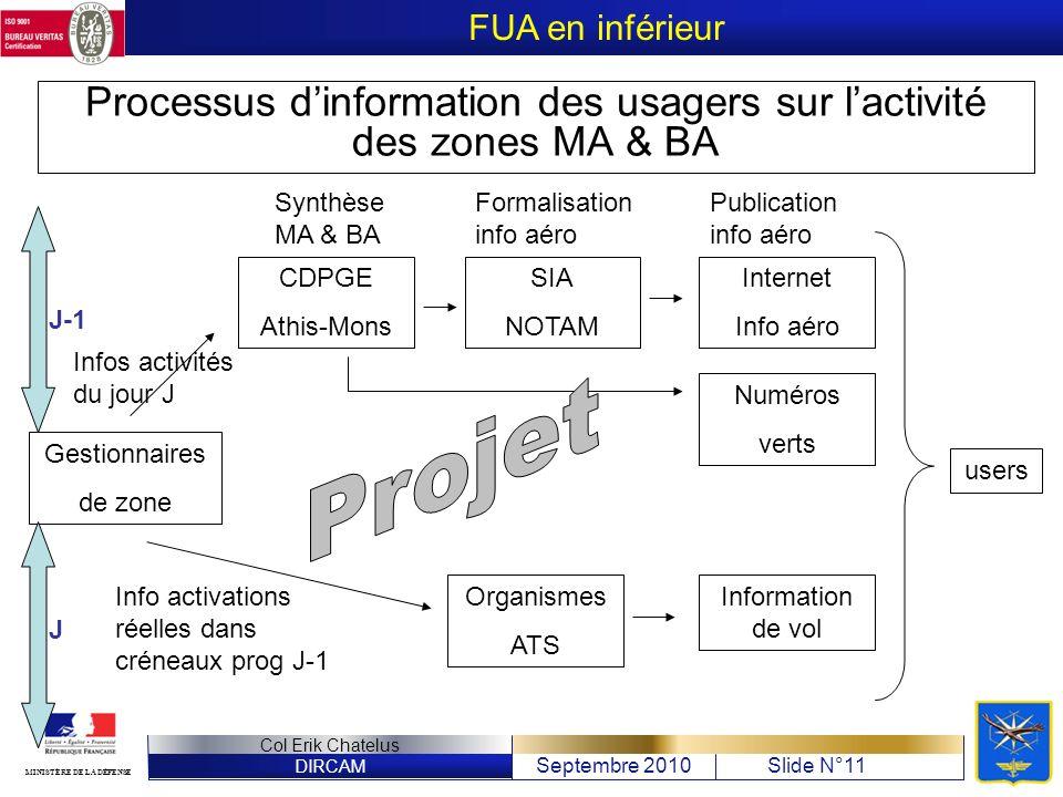 Processus d'information des usagers sur l'activité des zones MA & BA