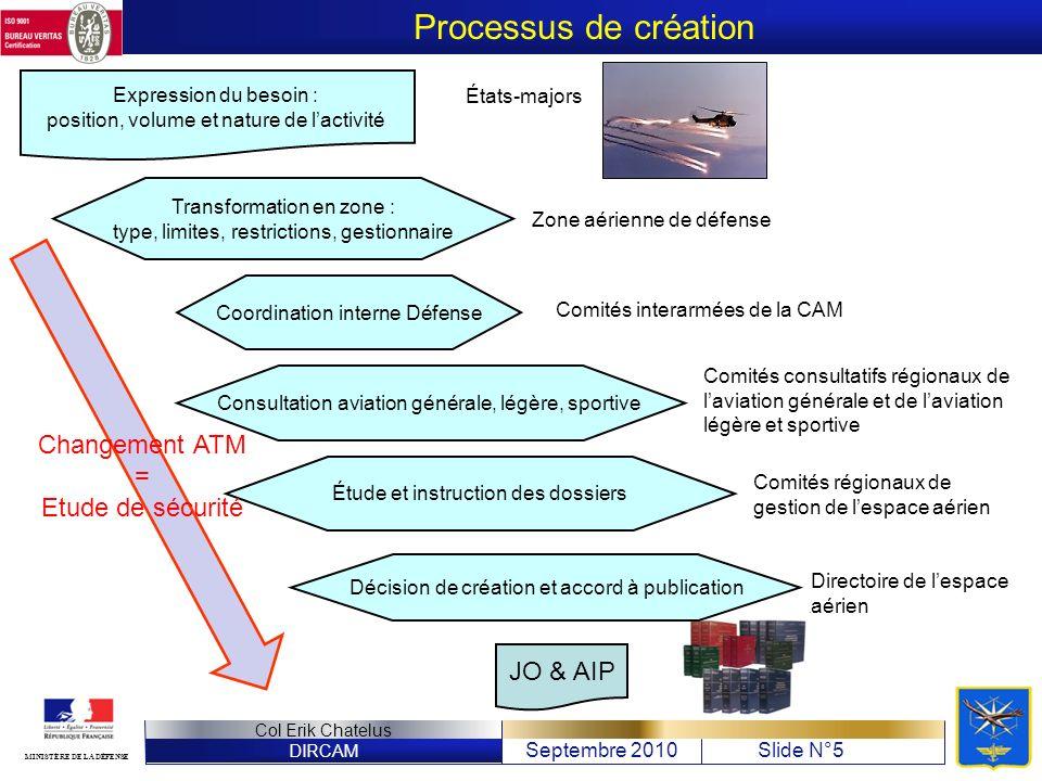 Processus de création Changement ATM = Etude de sécurité JO & AIP