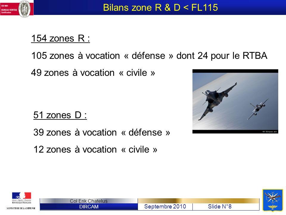 Bilans zone R & D < FL115 154 zones R : 105 zones à vocation « défense » dont 24 pour le RTBA. 49 zones à vocation « civile »