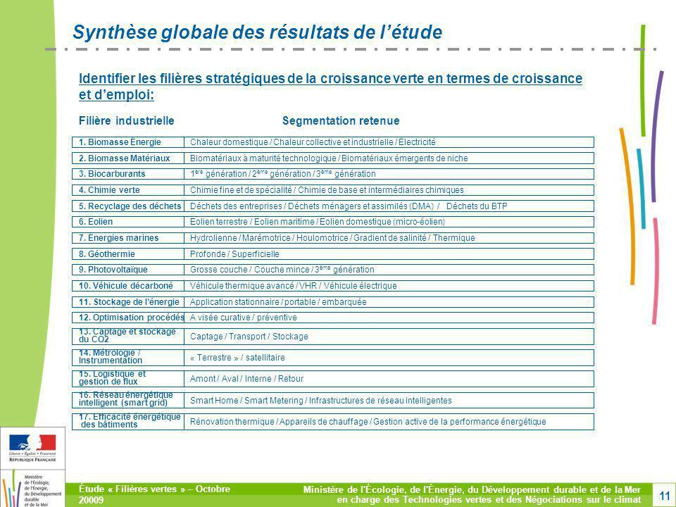 Synthèse globale des résultats de l'étude