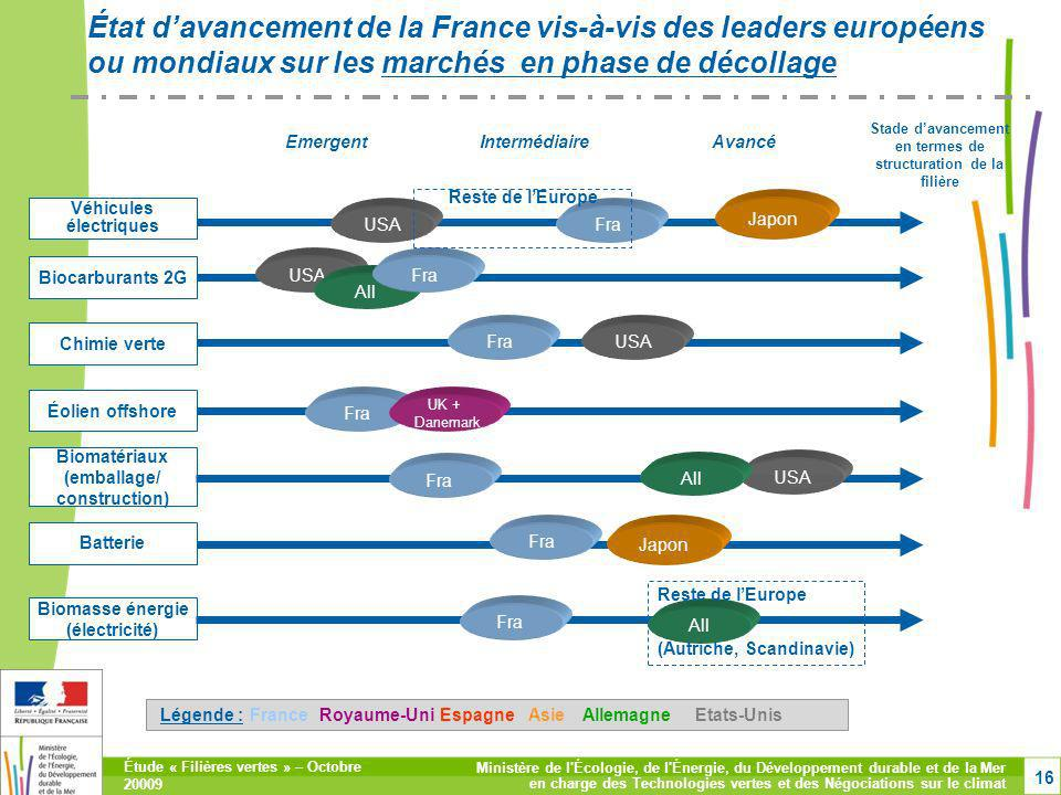 État d'avancement de la France vis-à-vis des leaders européens ou mondiaux sur les marchés en phase de décollage