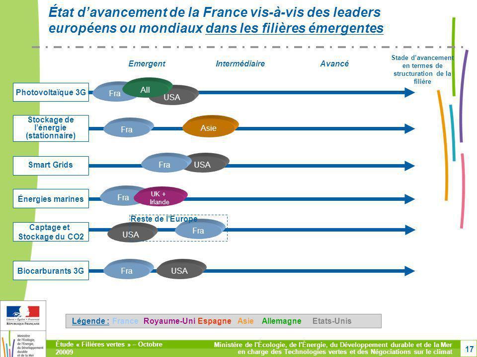 État d'avancement de la France vis-à-vis des leaders européens ou mondiaux dans les filières émergentes