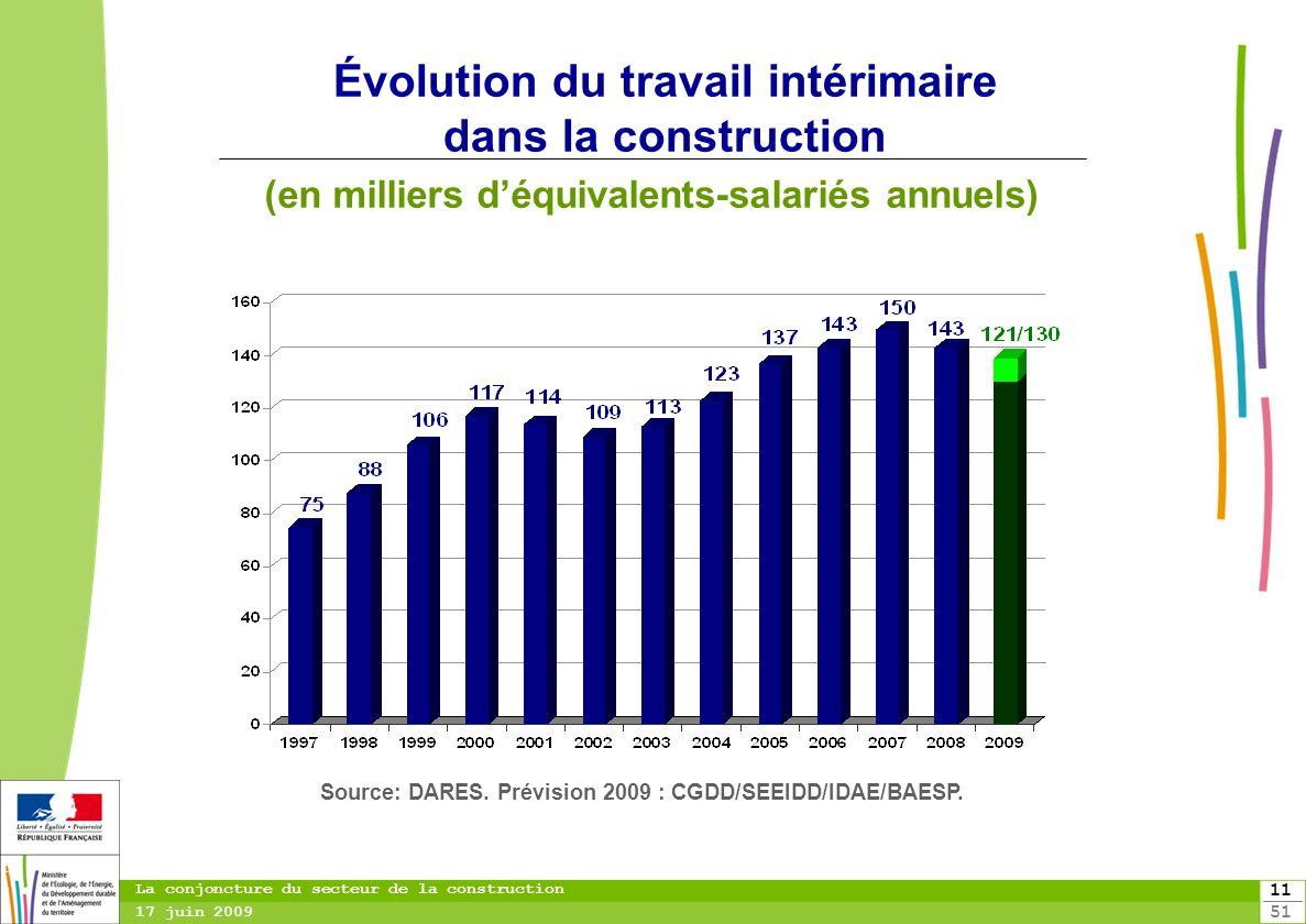 Évolution du travail intérimaire dans la construction