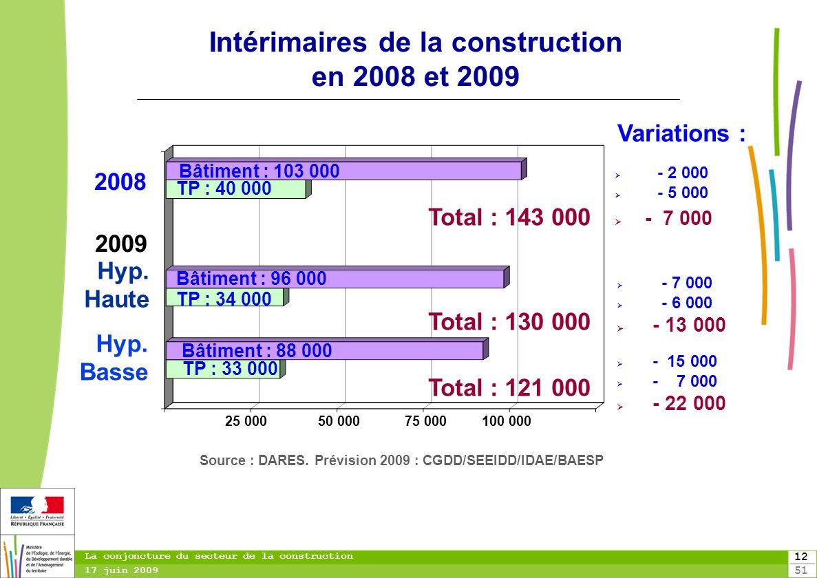 Intérimaires de la construction en 2008 et 2009