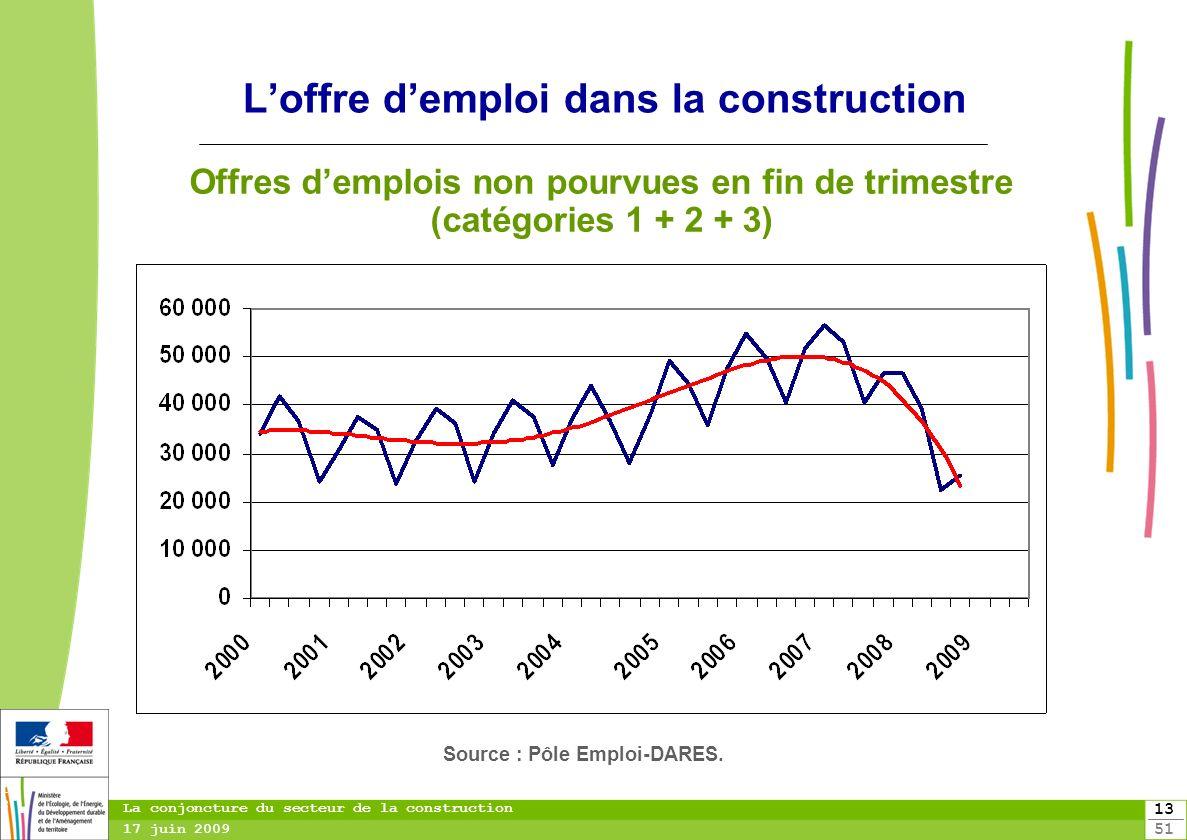 L'offre d'emploi dans la construction