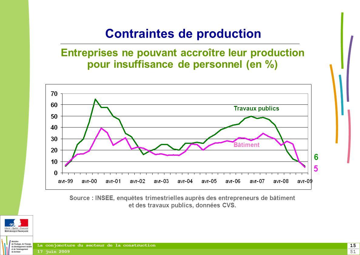 Contraintes de production