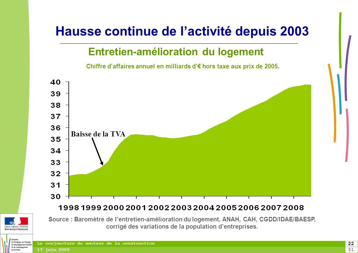 Hausse continue de l'activité depuis 2003