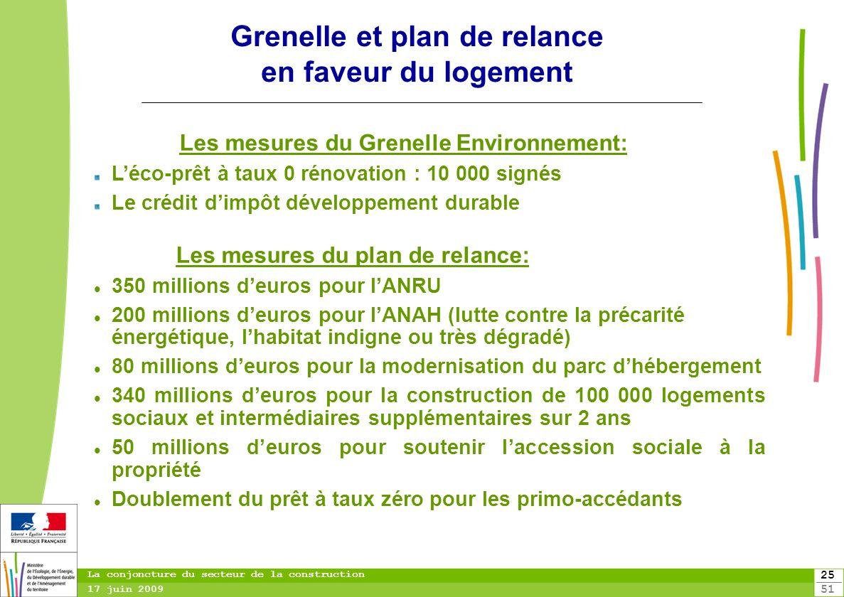 Grenelle et plan de relance en faveur du logement