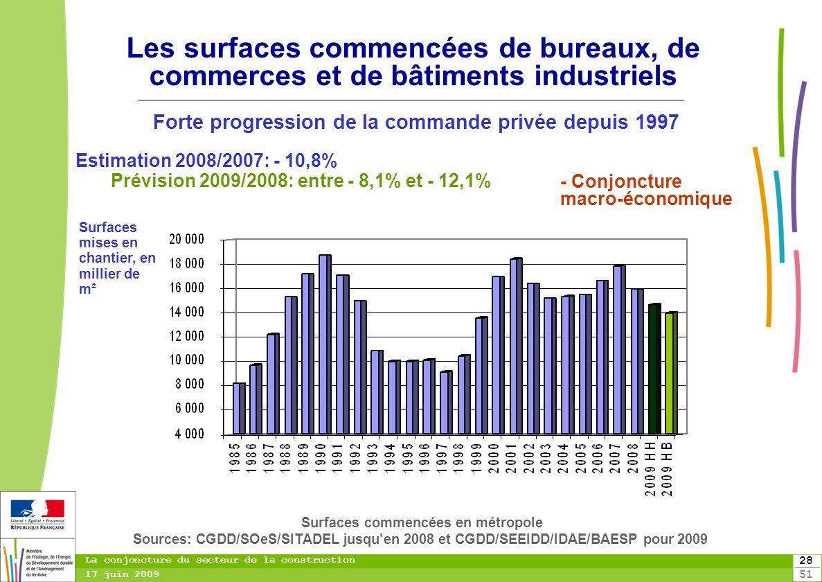 Forte progression de la commande privée depuis 1997