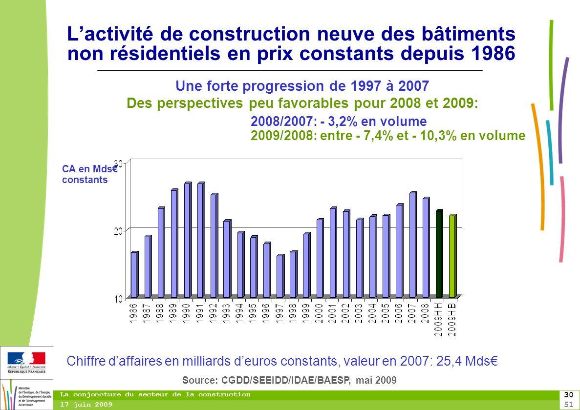 toitototototoot L'activité de construction neuve des bâtiments non résidentiels en prix constants depuis 1986.