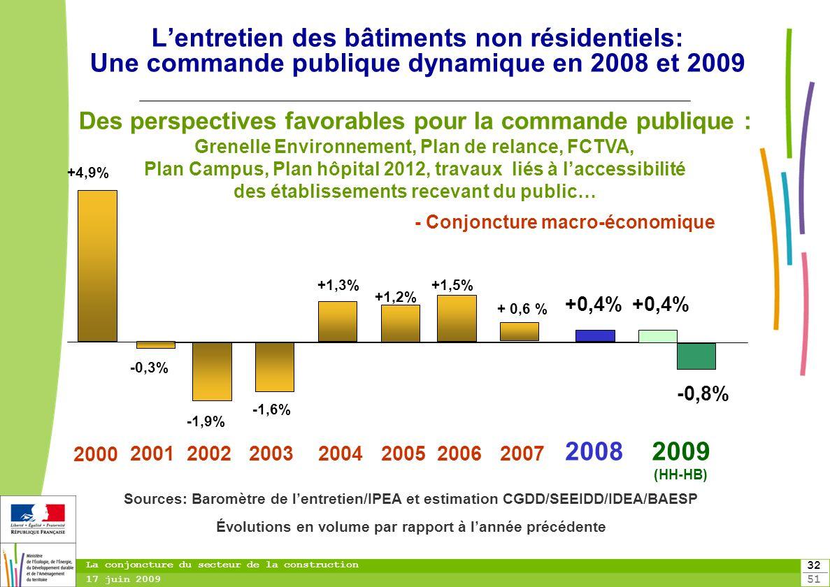 toitototototoot L'entretien des bâtiments non résidentiels: Une commande publique dynamique en 2008 et 2009.