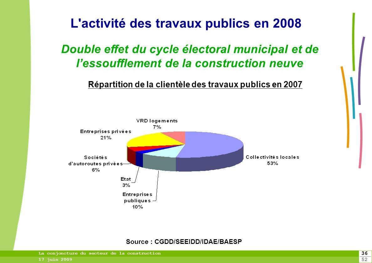 L activité des travaux publics en 2008