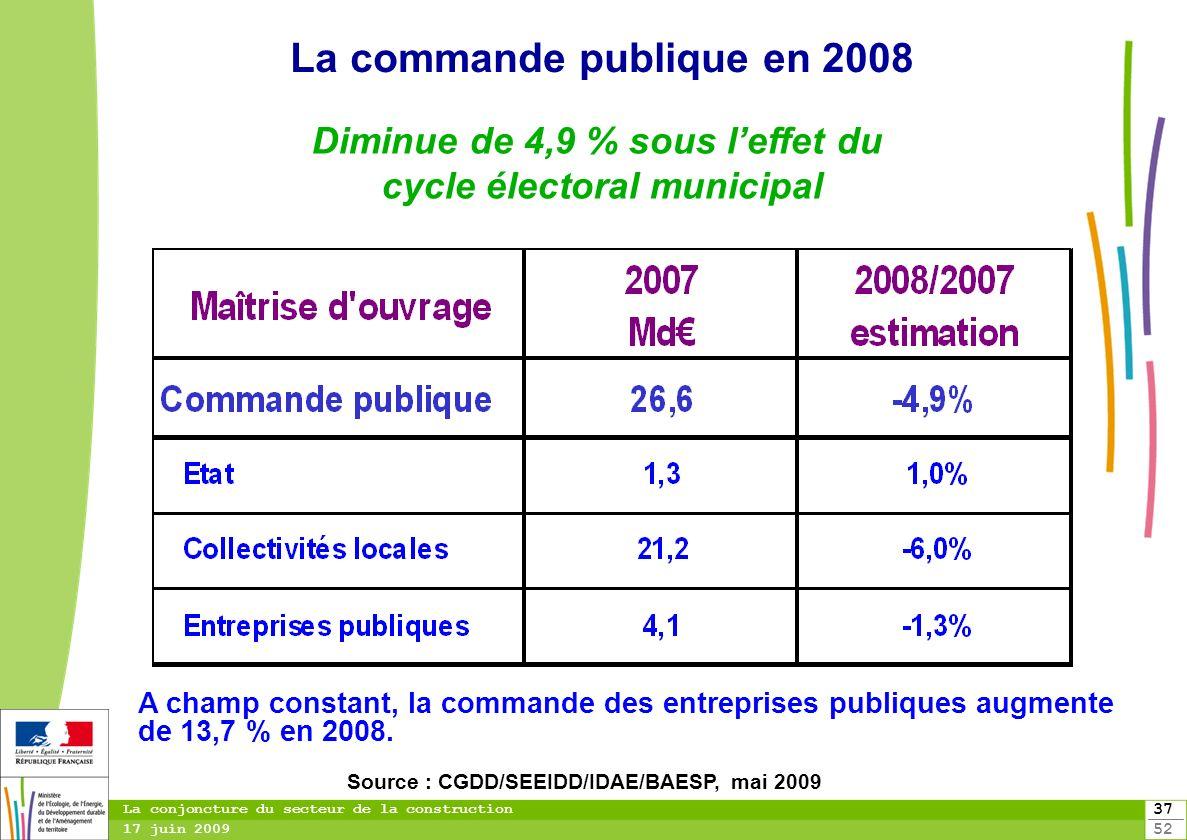 La commande publique en 2008