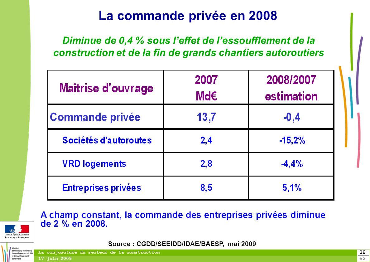Source : CGDD/SEEIDD/IDAE/BAESP, mai 2009