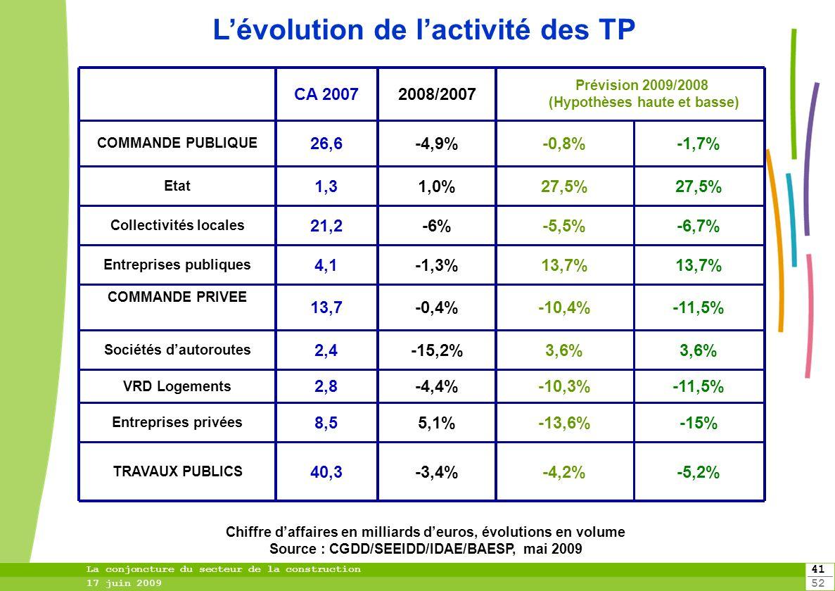 L'évolution de l'activité des TP