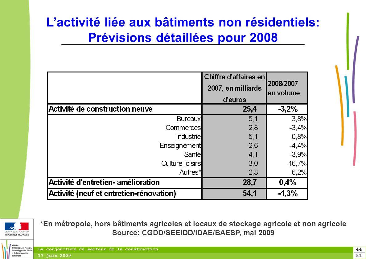 L'activité liée aux bâtiments non résidentiels: