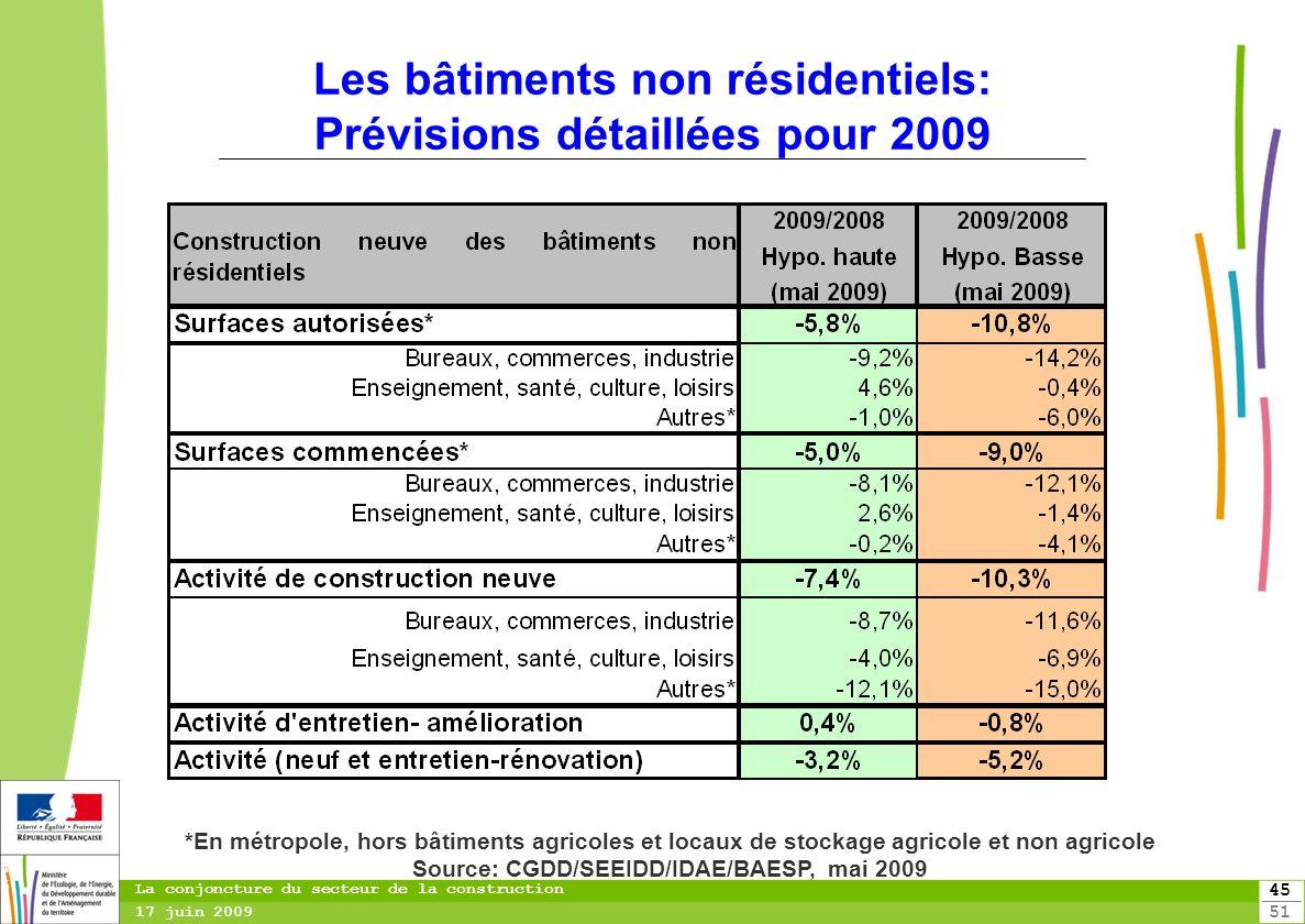 Les bâtiments non résidentiels: Prévisions détaillées pour 2009
