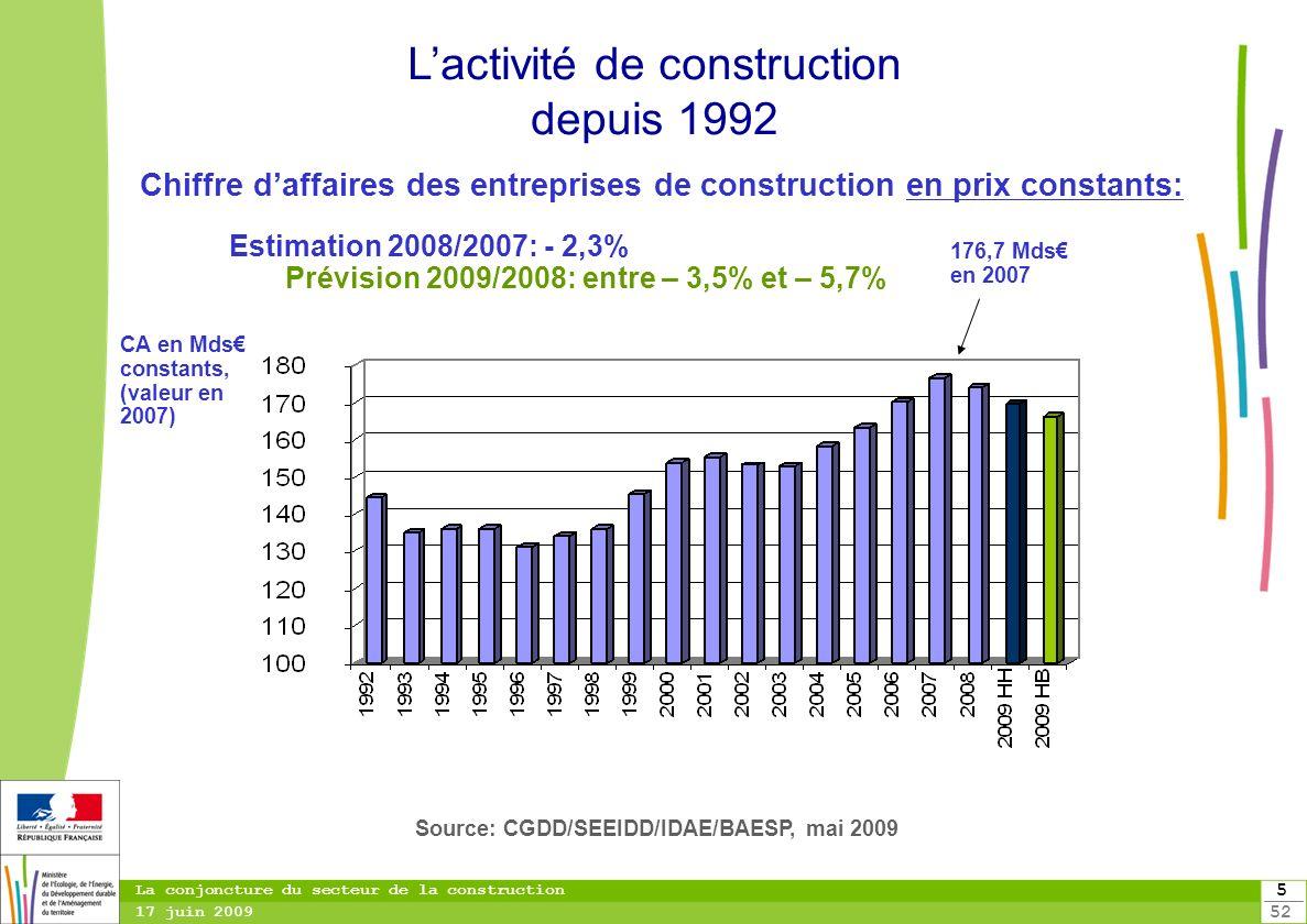 L'activité de construction depuis 1992