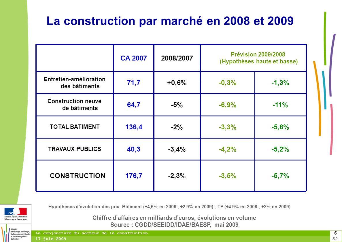 La construction par marché en 2008 et 2009