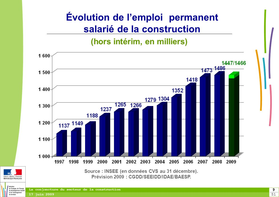 Évolution de l'emploi permanent salarié de la construction