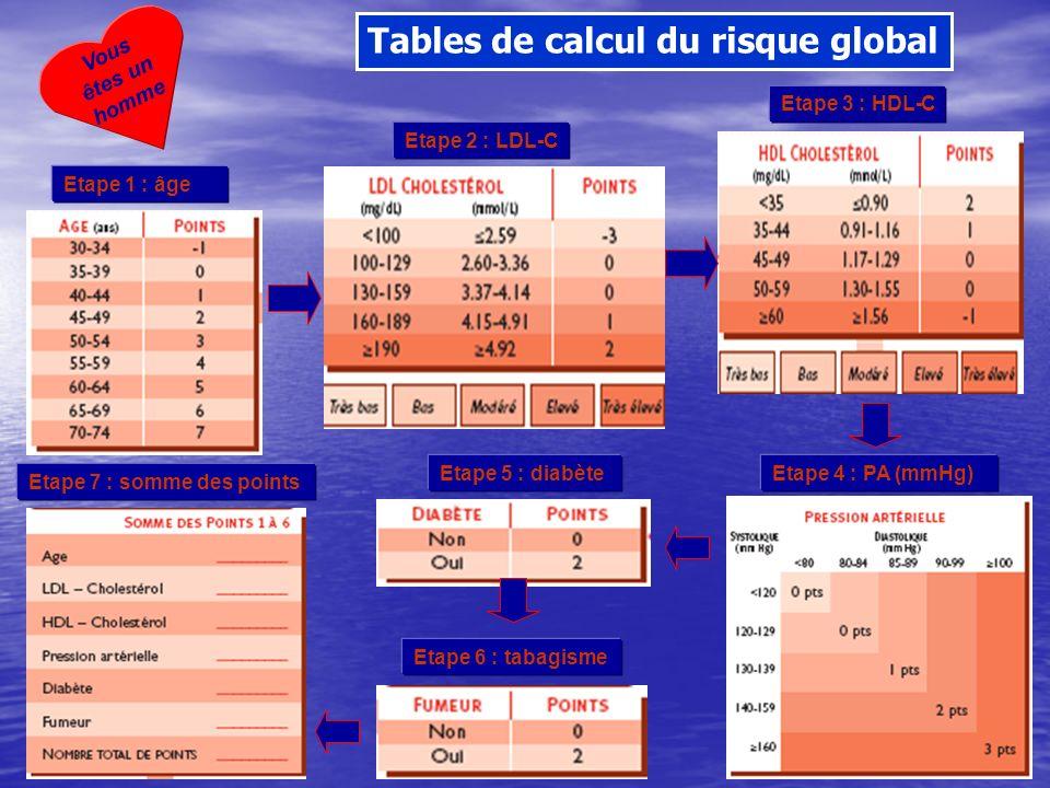 Tables de calcul du risque global