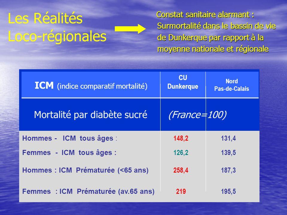 ICM (indice comparatif mortalité)