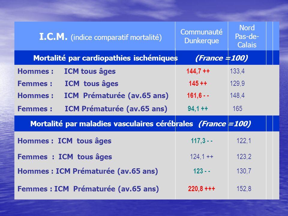 I.C.M. (indice comparatif mortalité)