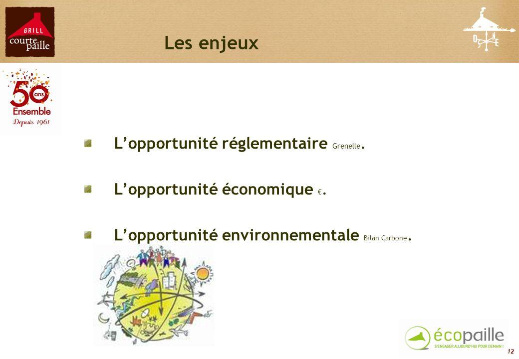 Les enjeux L'opportunité réglementaire Grenelle.