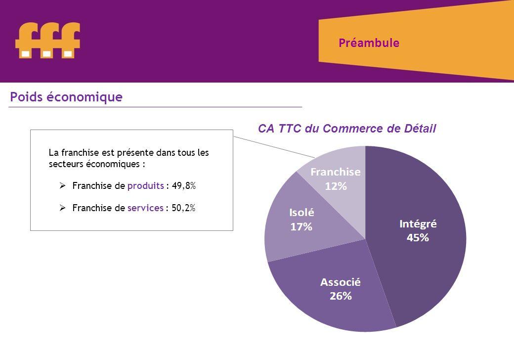 CA TTC du Commerce de Détail