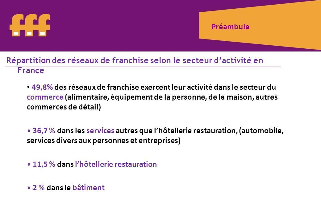 Préambule Répartition des réseaux de franchise selon le secteur d'activité en France.