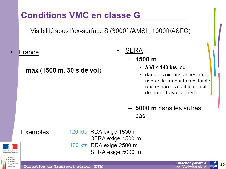 Conditions VMC en classe G