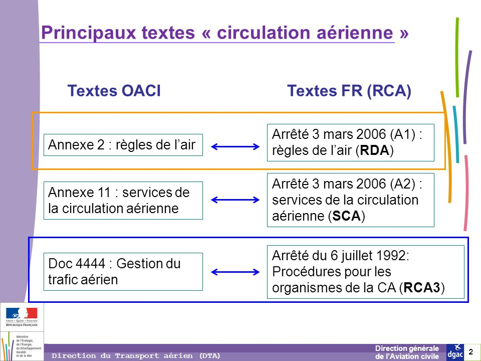 Principaux textes « circulation aérienne »