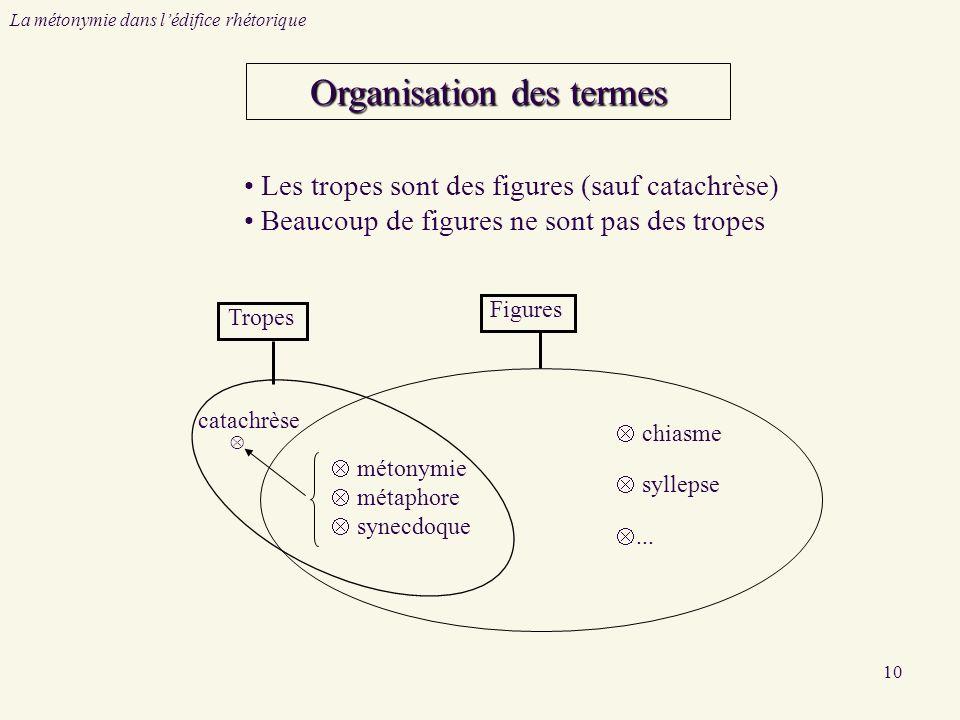 Organisation des termes