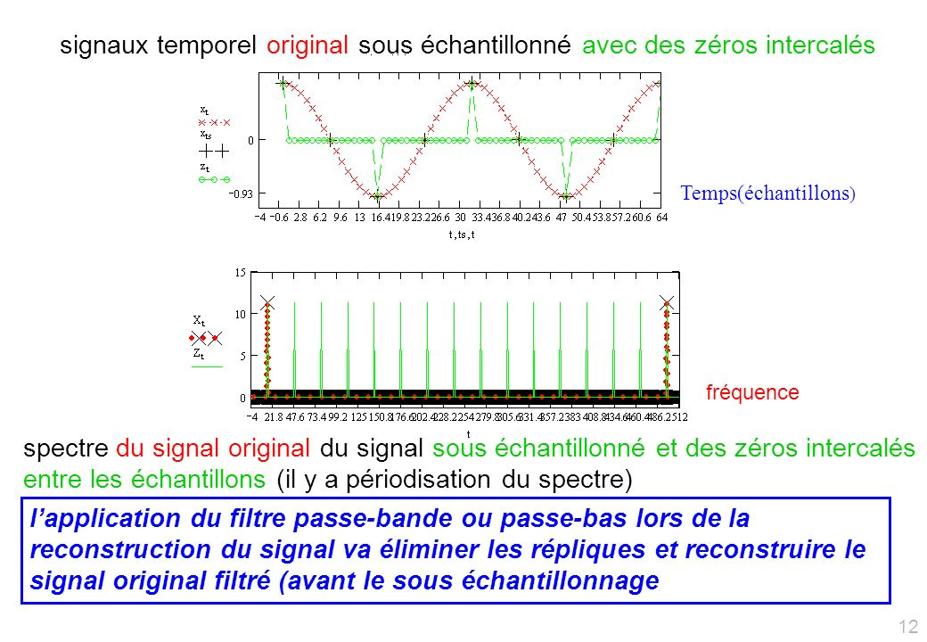 signaux temporel original sous échantillonné avec des zéros intercalés