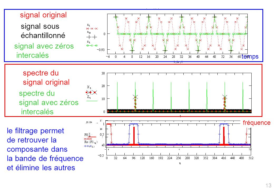 signal original signal sous échantillonné signal avec zéros intercalés