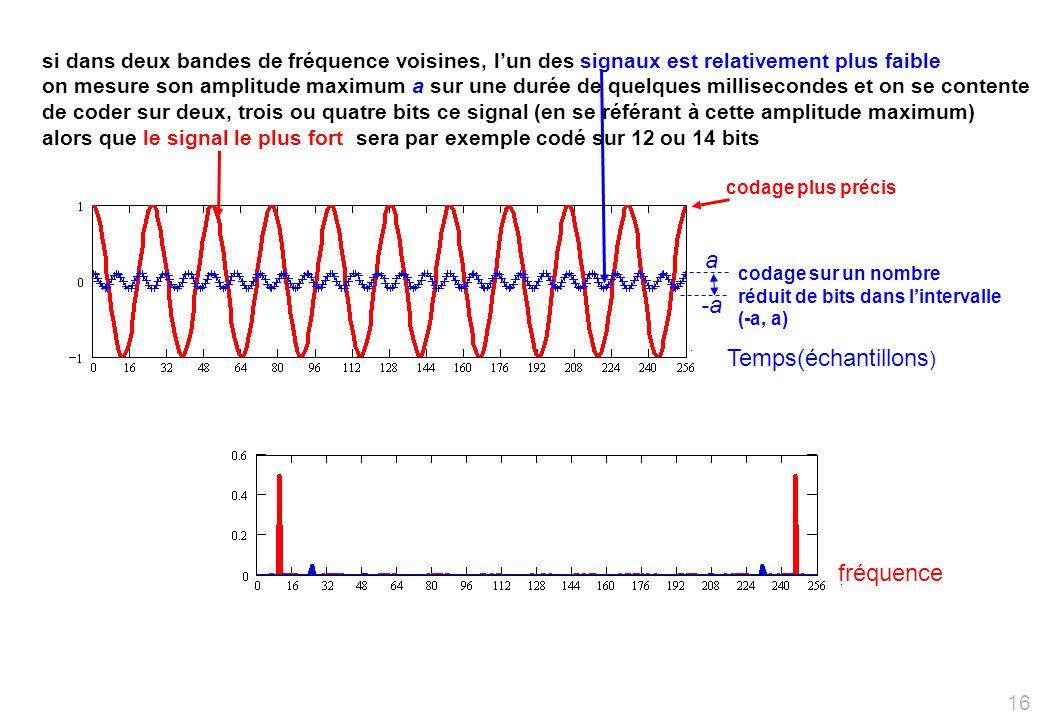 a -a Temps(échantillons) fréquence