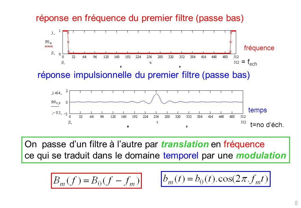 réponse en fréquence du premier filtre (passe bas)